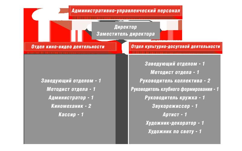 Структура КДЦ